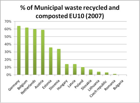 waste_europe